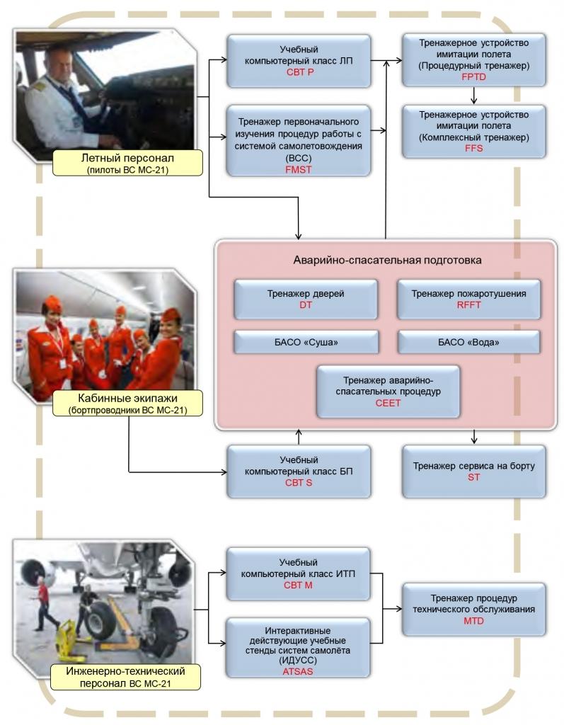 Архитектура ТСО Комплексной системы подготовки персонала по программе МС-21